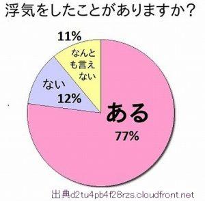 女性の浮気約8割経験